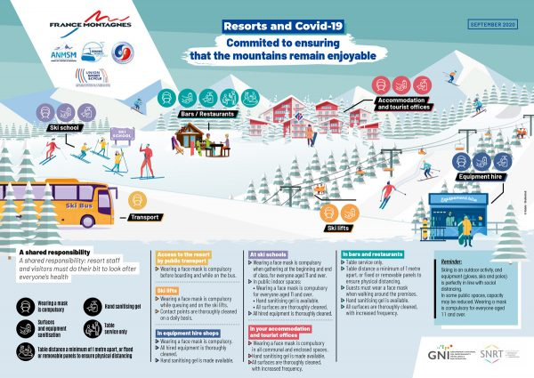 France montagnes - Covid measures in place in all French ski resorts in winter 2020/21